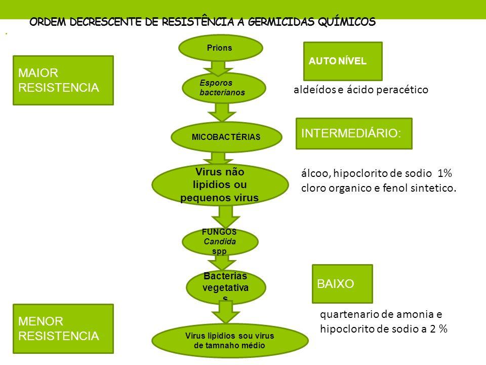 ORDEM DECRESCENTE DE RESISTÊNCIA A GERMICIDAS QUÍMICOS Bacterias vegetativa s FUNGOS Candida spp Virus não lipidios ou pequenos virus MICOBACTÉRIAS Es