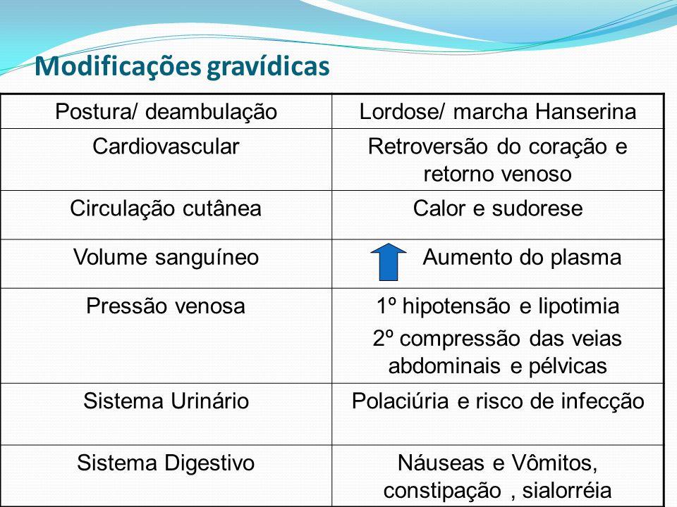 Modificações gravídicas Postura/ deambulaçãoLordose/ marcha Hanserina CardiovascularRetroversão do coração e retorno venoso Circulação cutâneaCalor e