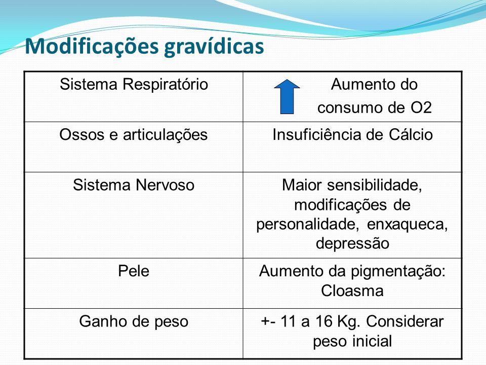 Modificações gravídicas Sistema Respiratório Aumento do consumo de O2 Ossos e articulaçõesInsuficiência de Cálcio Sistema NervosoMaior sensibilidade,