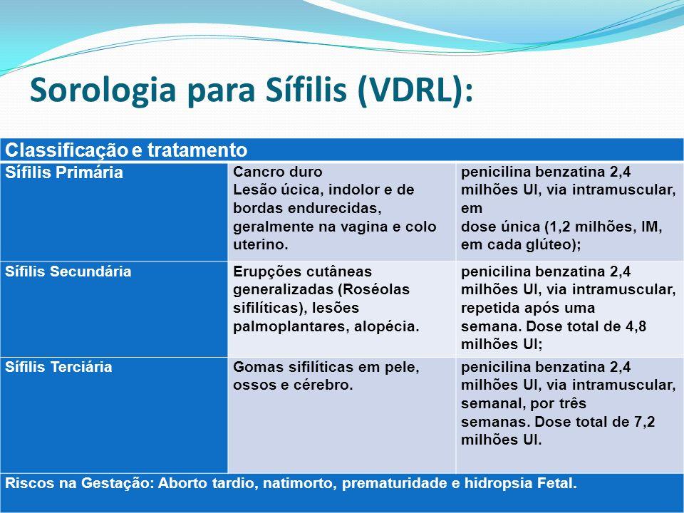 Sorologia para Sífilis (VDRL): Classificação e tratamento Sífilis Primária Cancro duro Lesão úcica, indolor e de bordas endurecidas, geralmente na vag