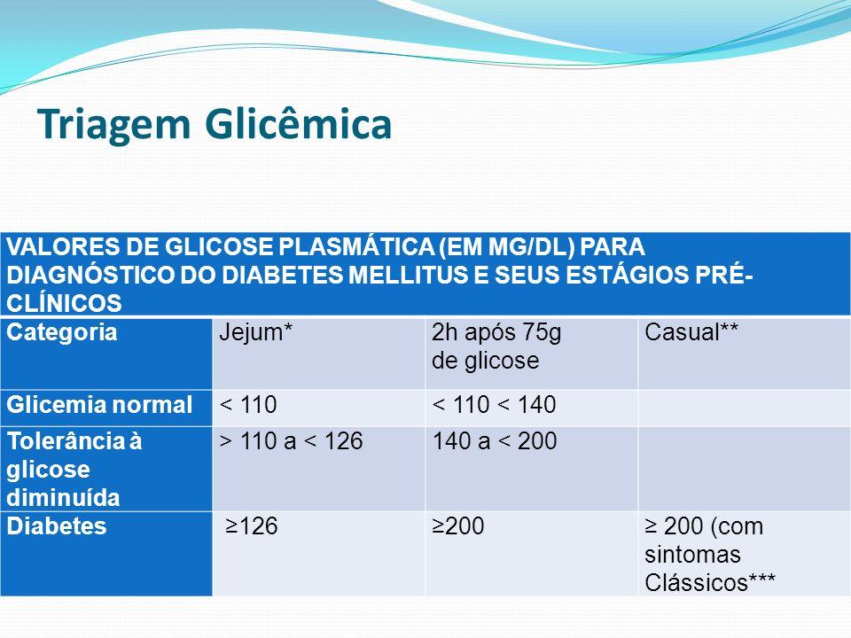 VALORES DE GLICOSE PLASMÁTICA (EM MG/DL) PARA DIAGNÓSTICO DO DIABETES MELLITUS E SEUS ESTÁGIOS PRÉ- CLÍNICOS CategoriaJejum*2h após 75g de glicose Cas