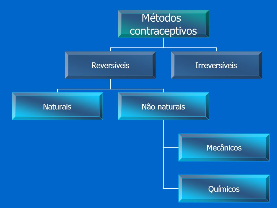 Métodos contraceptivos Reversíveis NaturaisNão naturais Mecânicos Químicos Irreversíveis