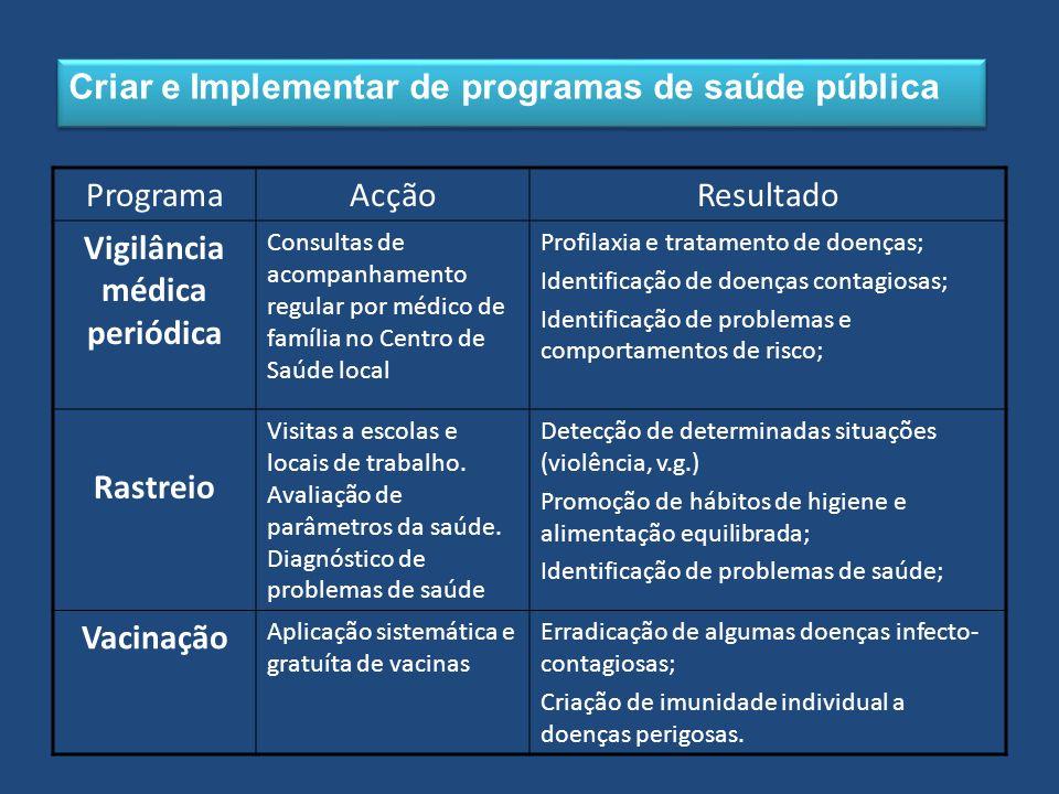 Criar e Implementar de programas de saúde pública ProgramaAcçãoResultado Vigilância médica periódica Consultas de acompanhamento regular por médico de