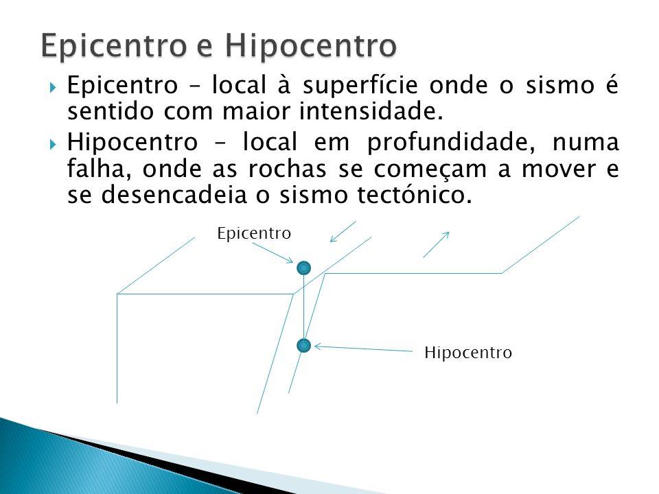 Epicentro – local à superfície onde o sismo é sentido com maior intensidade. Hipocentro – local em profundidade, numa falha, onde as rochas se começam