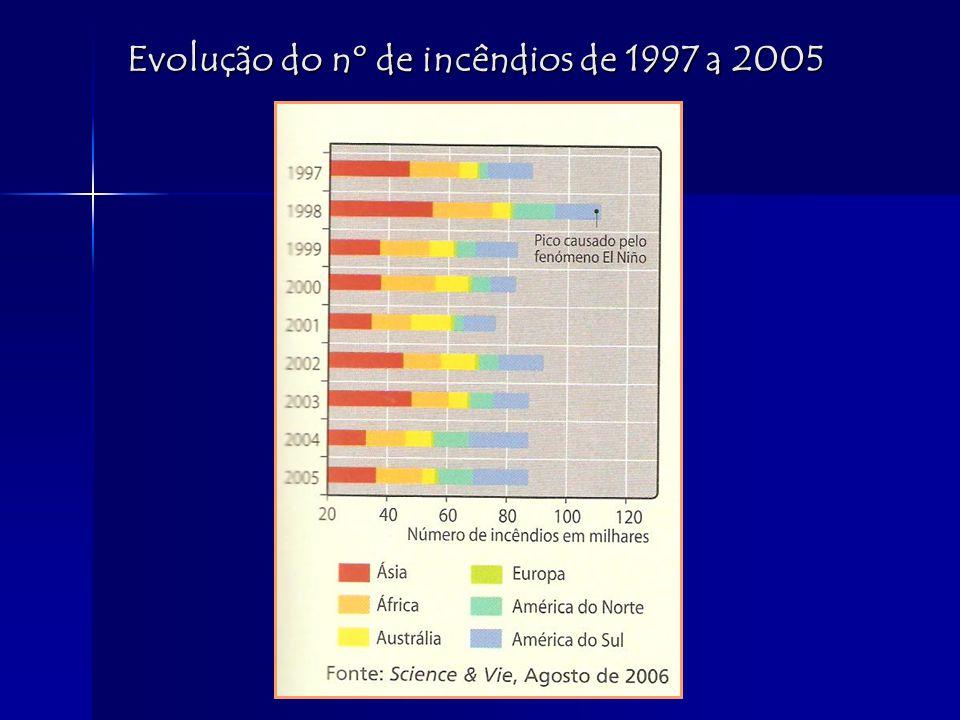 Evolução do nº de incêndios de 1997 a 2005