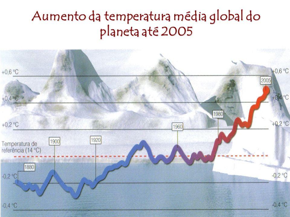 Aumento da temperatura média global do planeta até 2005