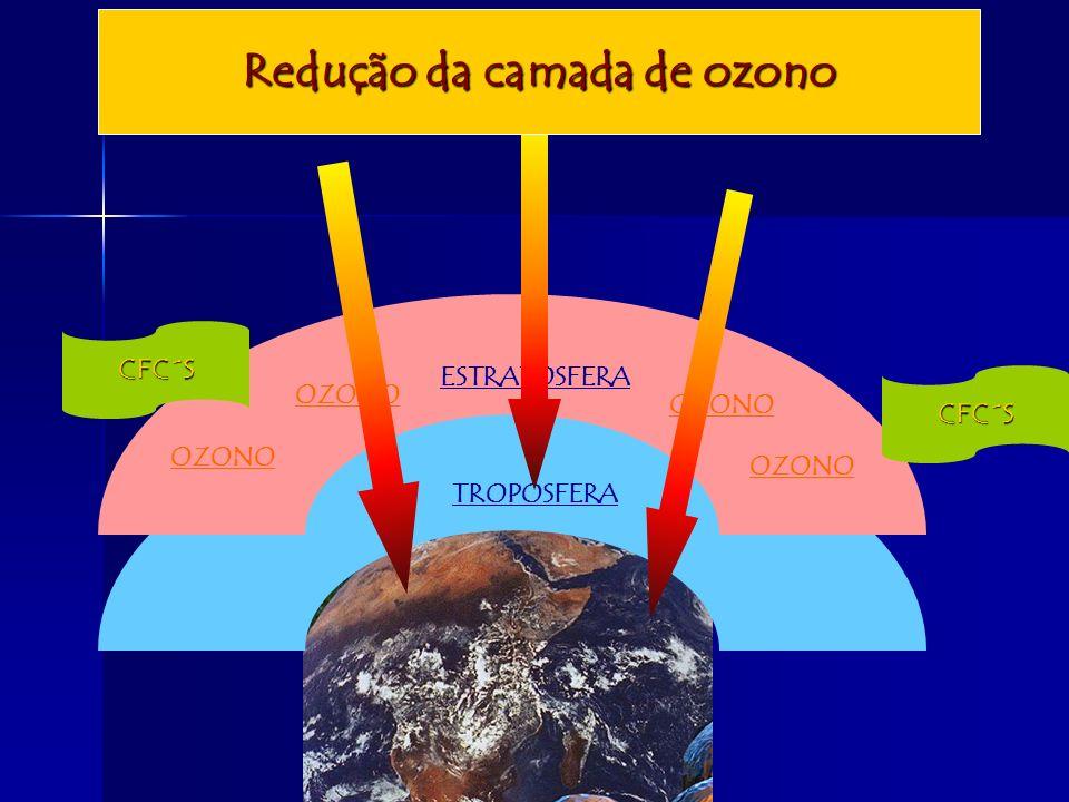 TROPOSFERA ESTRATOSFERA OZONO CFC´S CFC´S Redução da camada de ozono