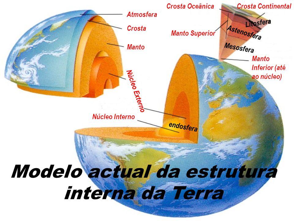Modelo actual da estrutura interna da Terra Atmosfera Crosta Crosta ContinentalCrosta Oceânica Manto Manto Superior Manto Inferior (até ao núcleo) N ú