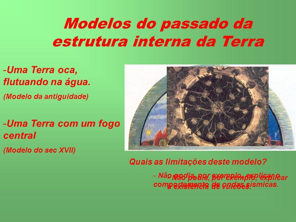 Modelos do passado da estrutura interna da Terra -U-Uma Terra oca, flutuando na água. (Modelo da antiguidade) Quais as limitações deste modelo? - Não