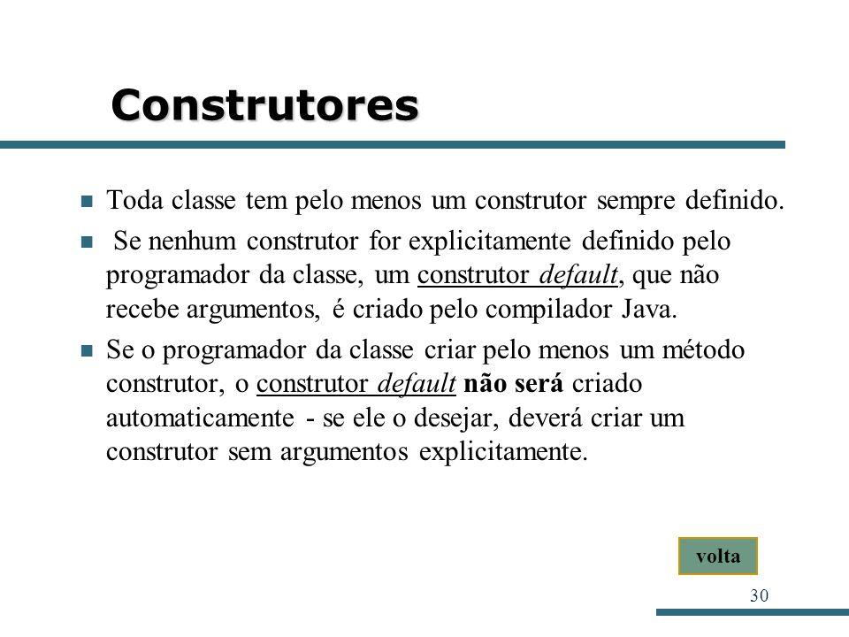 30 Construtores Toda classe tem pelo menos um construtor sempre definido. Se nenhum construtor for explicitamente definido pelo programador da classe,