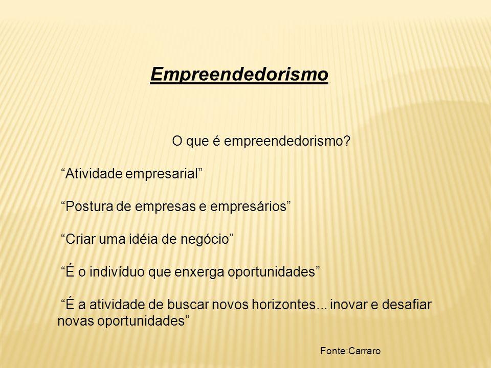 O que é empreendedorismo? Atividade empresarial Postura de empresas e empresários Criar uma idéia de negócio É o indivíduo que enxerga oportunidades É