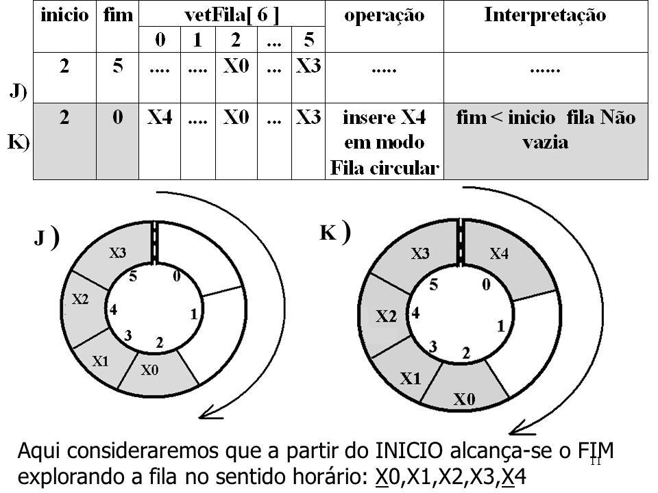 J ) K ) Aqui consideraremos que a partir do INICIO alcança-se o FIM explorando a fila no sentido horário: X0,X1,X2,X3,X4 11