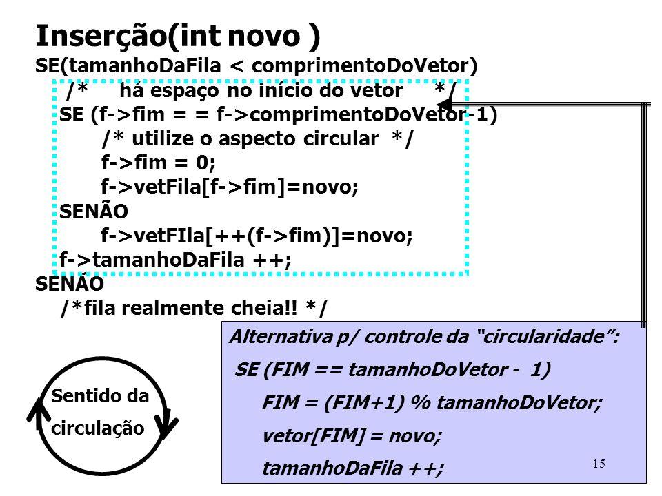 Inserção(int novo ) SE(tamanhoDaFila < comprimentoDoVetor) /* há espaço no início do vetor */ SE (f->fim = = f->comprimentoDoVetor-1) /* utilize o asp