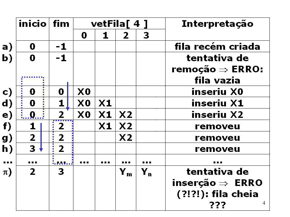 Inserção(int novo ) SE(tamanhoDaFila < comprimentoDoVetor) /* há espaço no início do vetor */ SE (f->fim = = f->comprimentoDoVetor-1) /* utilize o aspecto circular */ f->fim = 0; f->vetFila[f->fim]=novo; SENÃO f->vetFIla[++(f->fim)]=novo; f->tamanhoDaFila ++; SENÃO /*fila realmente cheia!.