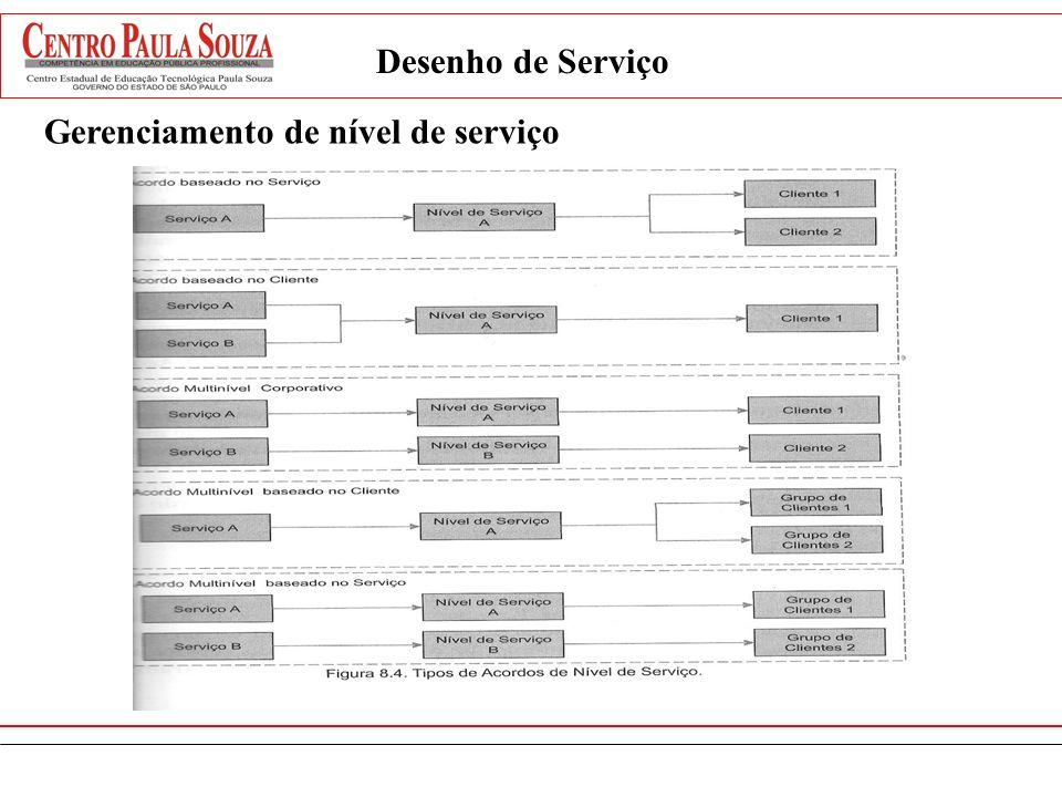 Desenho de Serviço Gerenciamento de nível de serviço