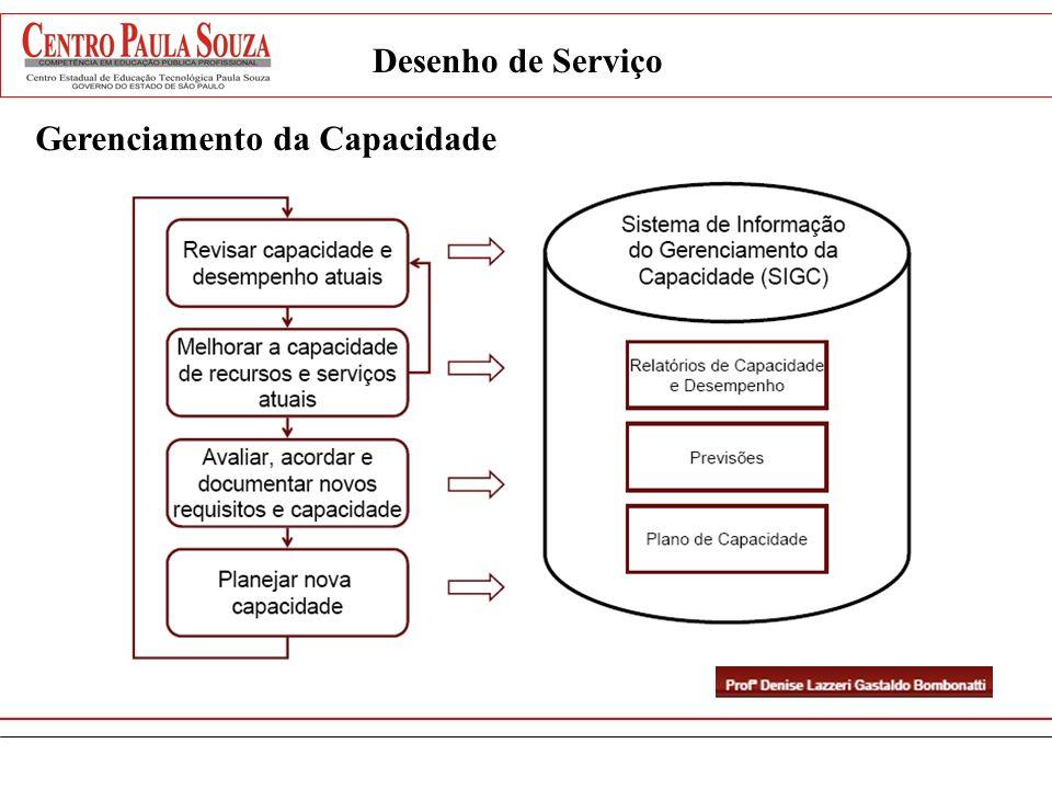 Desenho de Serviço Gerenciamento da Capacidade