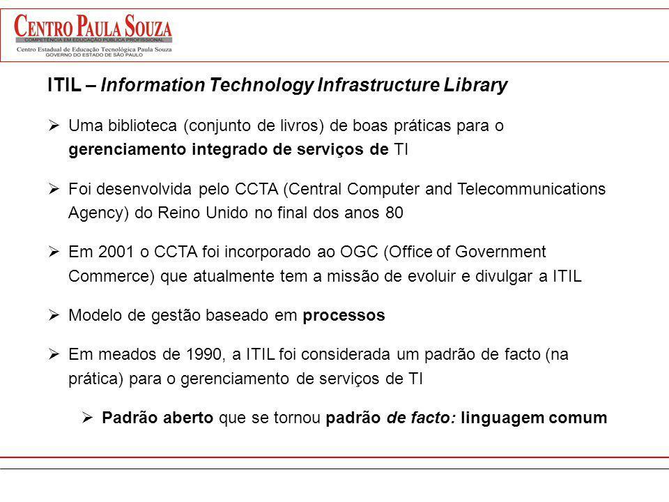 ITIL – Information Technology Infrastructure Library Uma biblioteca (conjunto de livros) de boas práticas para o gerenciamento integrado de serviços d