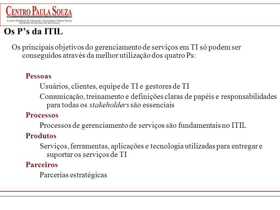 ITIL - Objetivos principais Integrar os Serviços de TI com as necessidades atuais e futuras do negócio e seus clientes Melhorar a qualidade dos serviços de TI entregues Reduzir custos na provisão de serviços Adoção das boas práticas