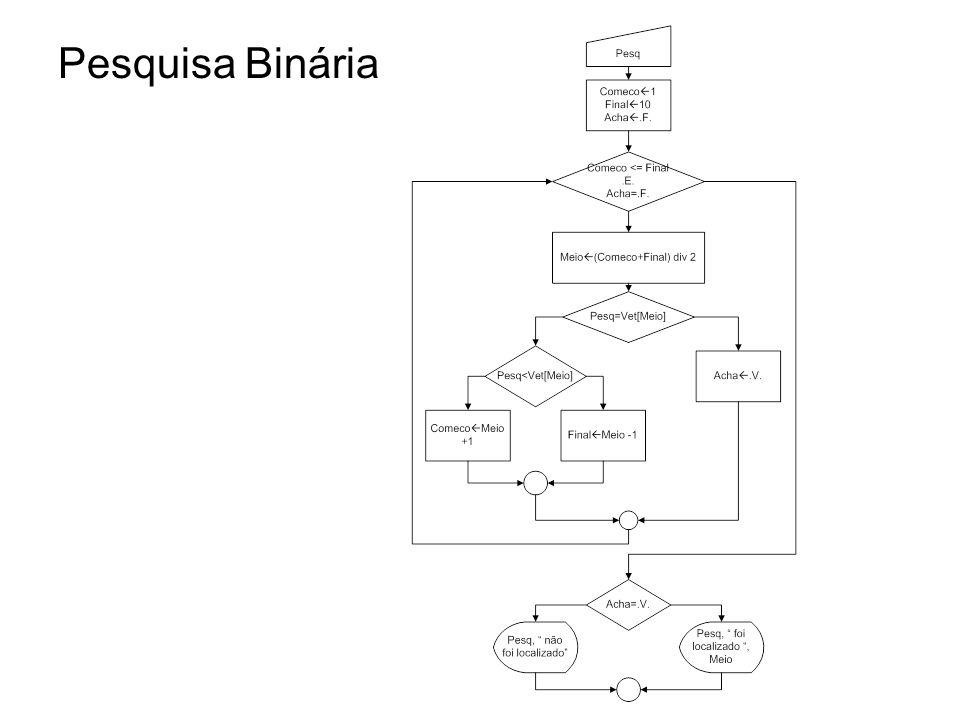 algoritmo PESQBIN // Função : Mostra a pesquisa BINÁRIA em um vetor ORDENADO var VET: vetor [1..10] de inteiro PESQ, I, COMECO, FINAL, MEIO: inteiro ACHA: logico RESP: caractere inicio // Preenche o vetor ***dados ordenados**** para i de 1 ate 10 faca escreva ( Digite o, I, .