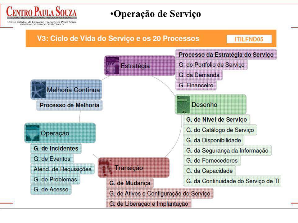 Objetivos: O ciclo de Operação de serviços coordena e conduz as atividades e processos necessários para entregar e gerenciar os serviços, de acordo com os níveis requeridos pelos clientes e pelo negócio.