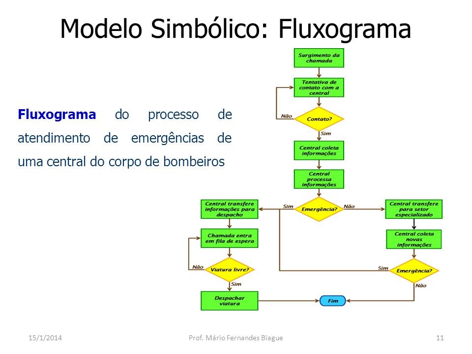 Modelo Simbólico: Teoria das Filas 15/1/2014Prof. Mário Fernandes Biague12