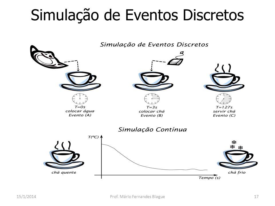 Histórico da Simulação 15/1/2014Prof.