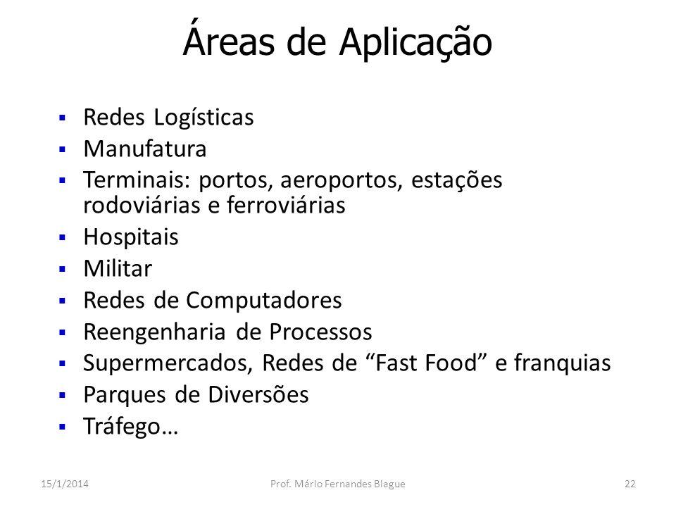 O Método da Simulação 15/1/2014Prof.