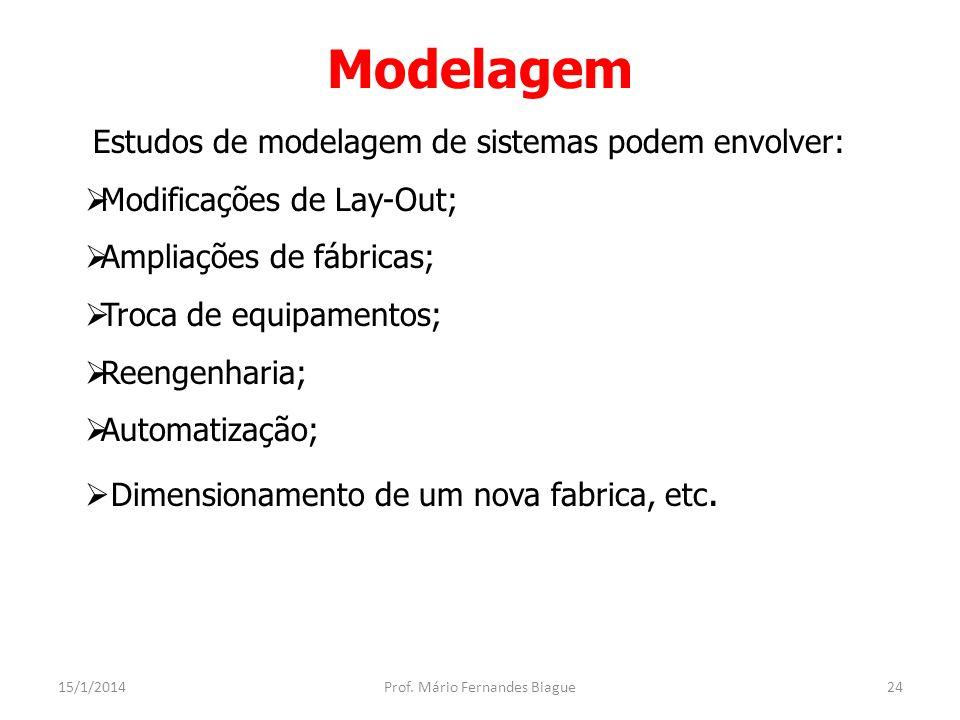 Modelagem 15/1/2014Prof.