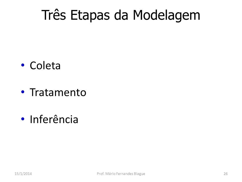 Coleta dos Dados 15/1/2014Prof.