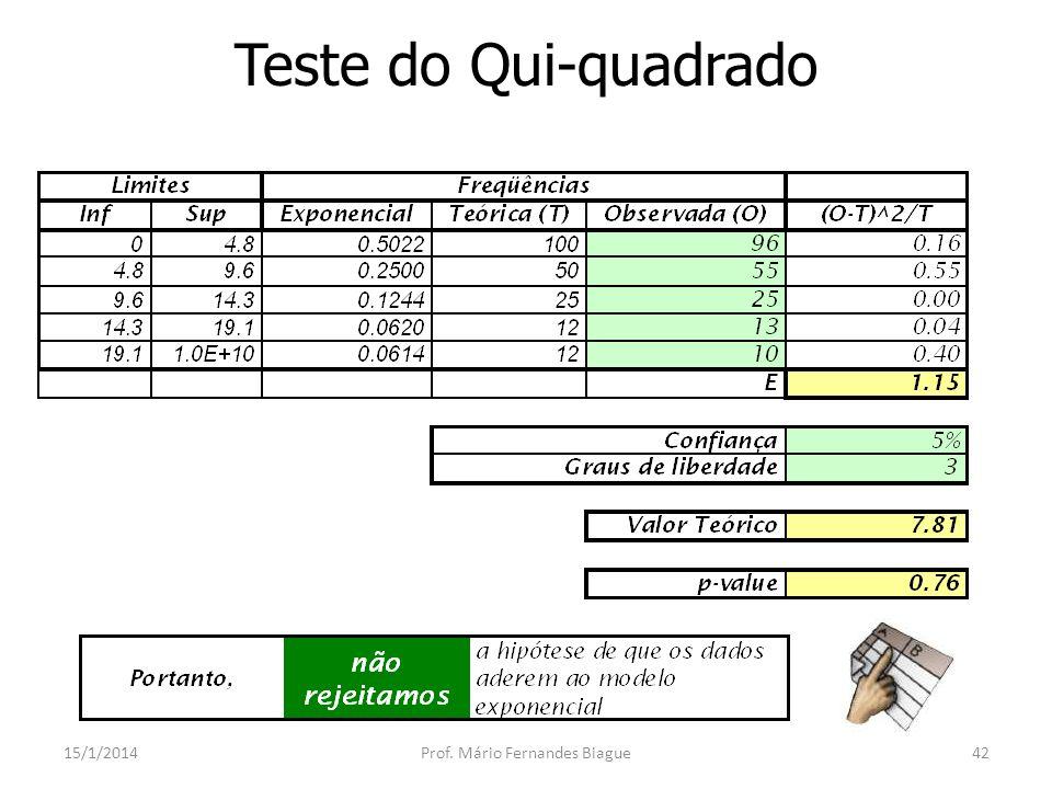 P-value 15/1/2014Prof.Mário Fernandes Biague43 Parâmetro usual nos softwares de estatística.