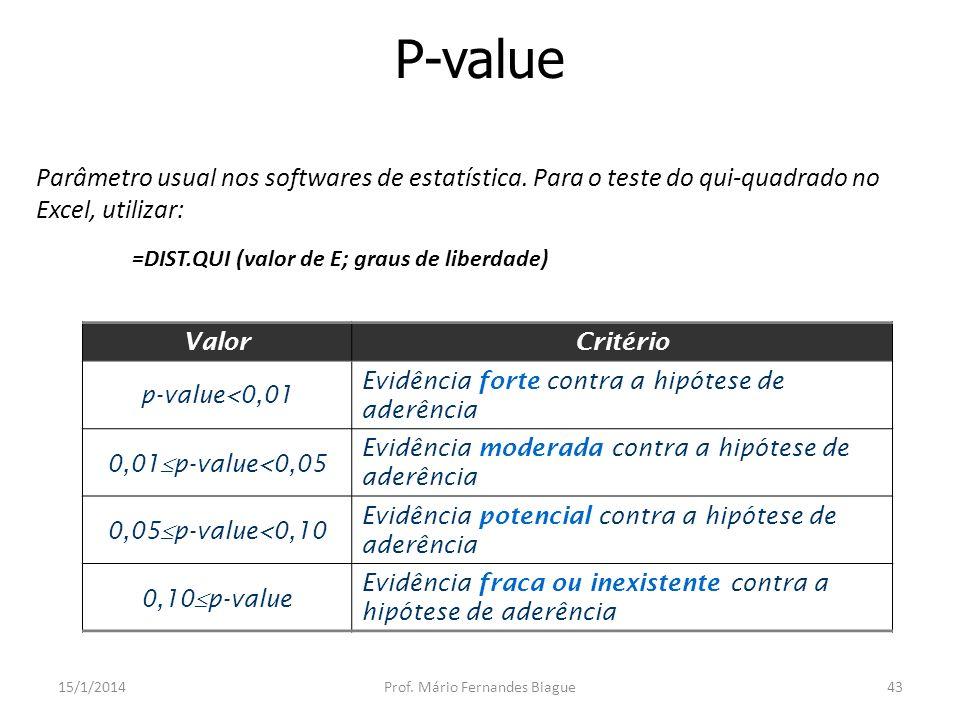 Distribuições discretas: Binomial 15/1/2014Prof. Mário Fernandes Biague44 x f ( x )