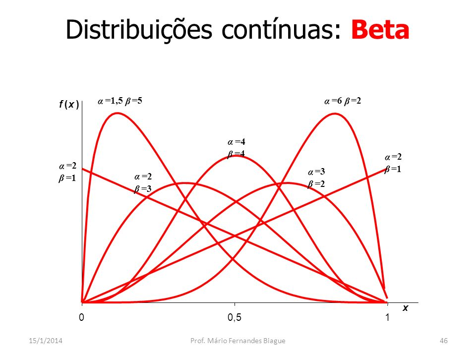 Distribuições contínuas: Erlang 15/1/2014Prof.