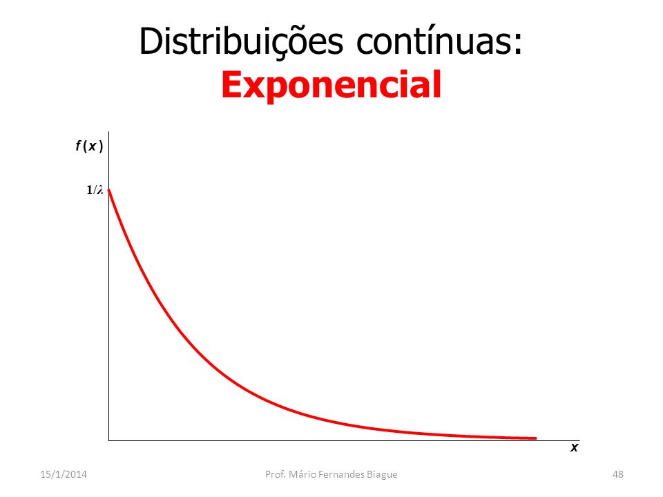 Distribuições contínuas: Gama 15/1/2014Prof. Mário Fernandes Biague49 x f(x) α =0, α =1 α =2