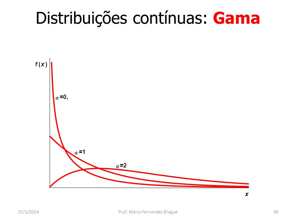 Distribuições contínuas: Lognormal 15/1/2014Prof.