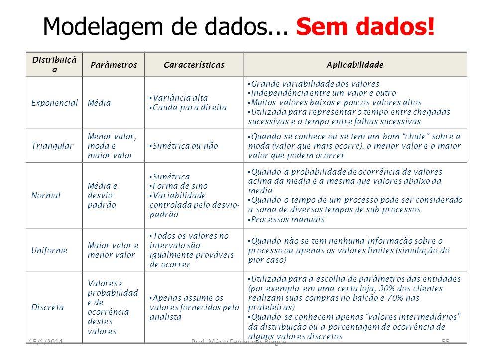 Modelagem de dados... Sem dados! 15/1/2014Prof. Mário Fernandes Biague55 Distribuiçã o ParâmetrosCaracterísticasAplicabilidade ExponencialMédia Variân