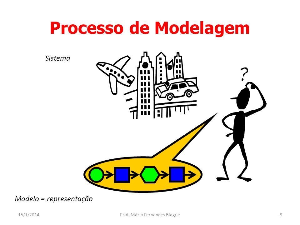 Tipos de Modelos 15/1/2014Prof.