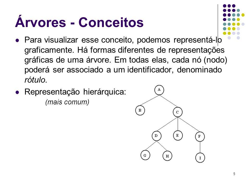 Árvores - Conceitos Para visualizar esse conceito, podemos representá-lo graficamente. Há formas diferentes de representações gráficas de uma árvore.