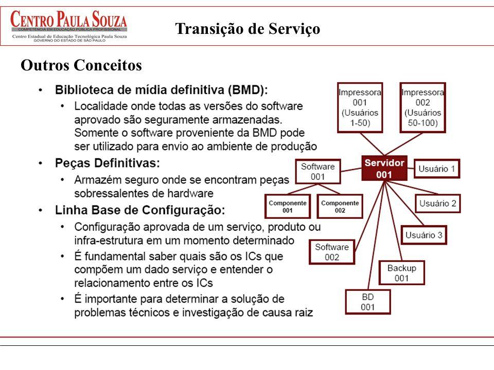 Outros Conceitos Transição de Serviço