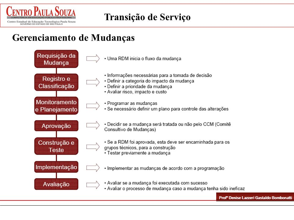 Gerenciamento de Mudanças Transição de Serviço
