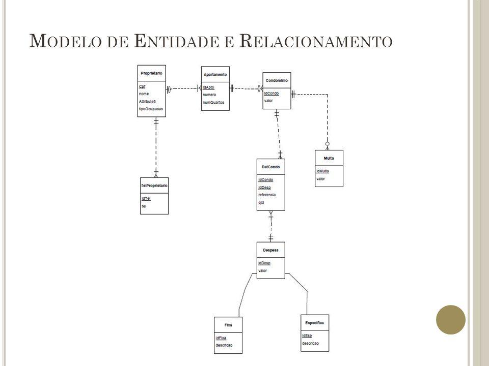 M ODELO DE E NTIDADE E R ELACIONAMENTO