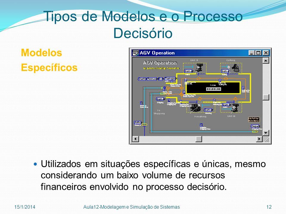 Tipos de Modelos e o Processo Decisório Modelos Específicos Utilizados em situações específicas e únicas, mesmo considerando um baixo volume de recurs