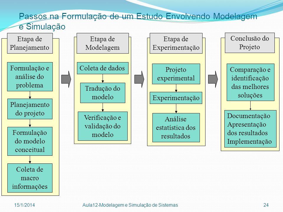 Passos na Formulação de um Estudo Envolvendo Modelagem e Simulação 15/1/2014 Aula12-Modelagem e Simulação de Sistemas 24 Formulação e análise do probl