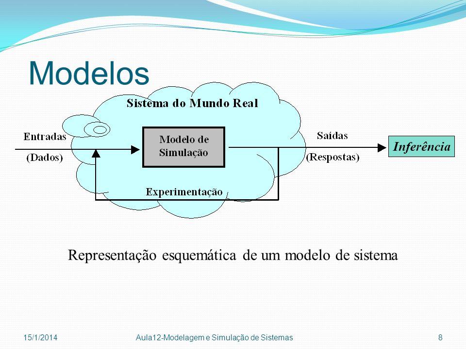 Modelos 15/1/2014 Aula12-Modelagem e Simulação de Sistemas 8 Representação esquemática de um modelo de sistema Inferência