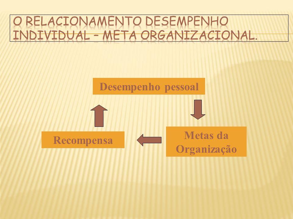 Desempenho pessoal Recompensa Metas da Organização