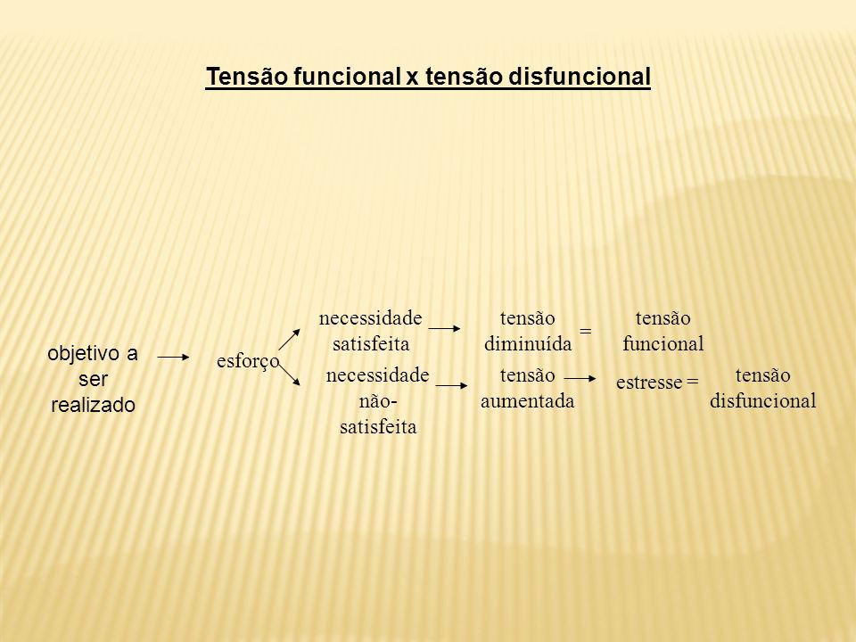 Tensão funcional x tensão disfuncional objetivo a ser realizado esforço necessidade satisfeita necessidade não- satisfeita tensão diminuída tensão aumentada tensão funcional = =estresse tensão disfuncional