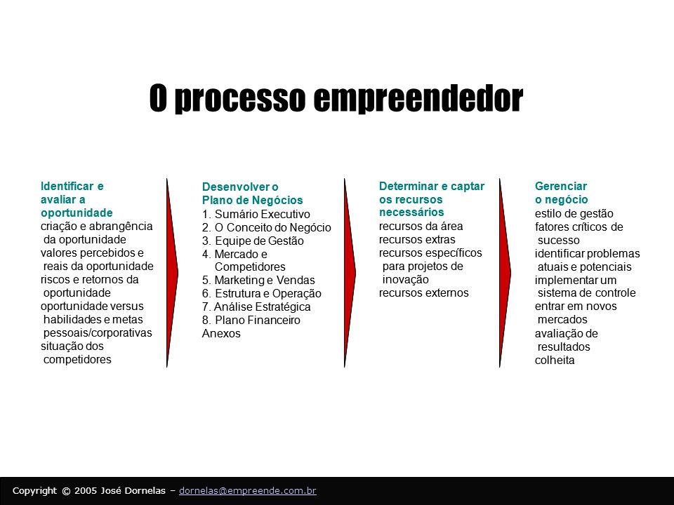 Copyright © 2005 José Dornelas – dornelas@empreende.com.brdornelas@empreende.com.br O processo empreendedor