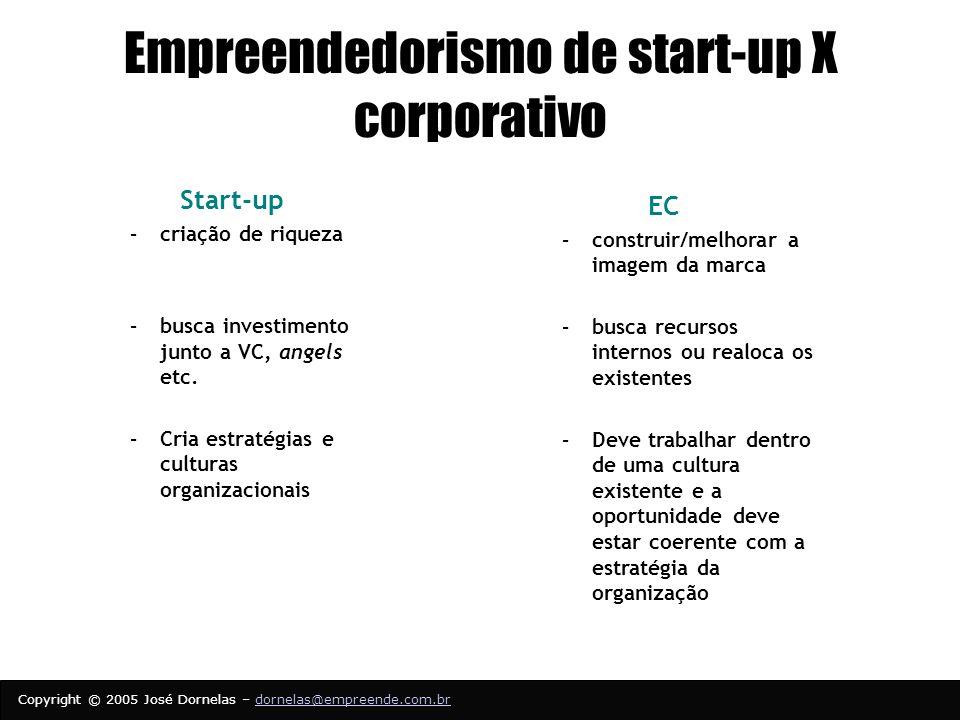 Copyright © 2005 José Dornelas – dornelas@empreende.com.brdornelas@empreende.com.br Empreendedorismo de start-up X corporativo Start-up –criação de riqueza –busca investimento junto a VC, angels etc.