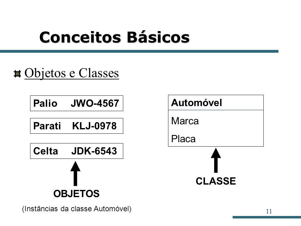 11 Conceitos Básicos Objetos e Classes Palio JWO-4567 Parati KLJ-0978 Celta JDK-6543 OBJETOS (Instâncias da classe Automóvel) Automóvel Marca Placa CL