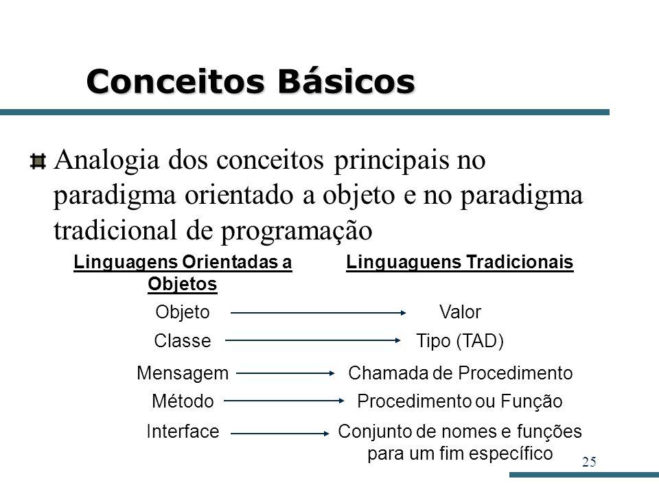 25 Conceitos Básicos Analogia dos conceitos principais no paradigma orientado a objeto e no paradigma tradicional de programação Linguagens Orientadas