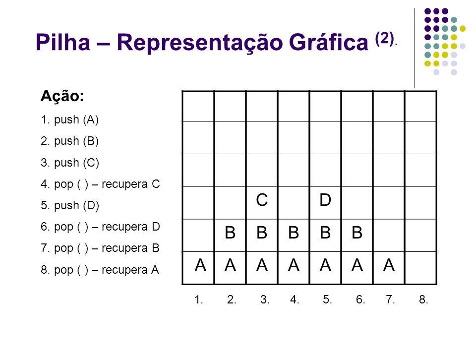 Pilha – Representação Gráfica (2). A Ação: 1. push (A) 2. push (B) 3. push (C) 4. pop ( ) – recupera C 5. push (D) 6. pop ( ) – recupera D 7. pop ( )